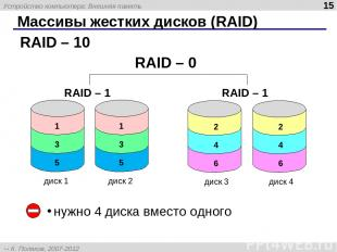 Массивы жестких дисков (RAID) RAID – 10 нужно 4 диска вместо одного диск 1 диск