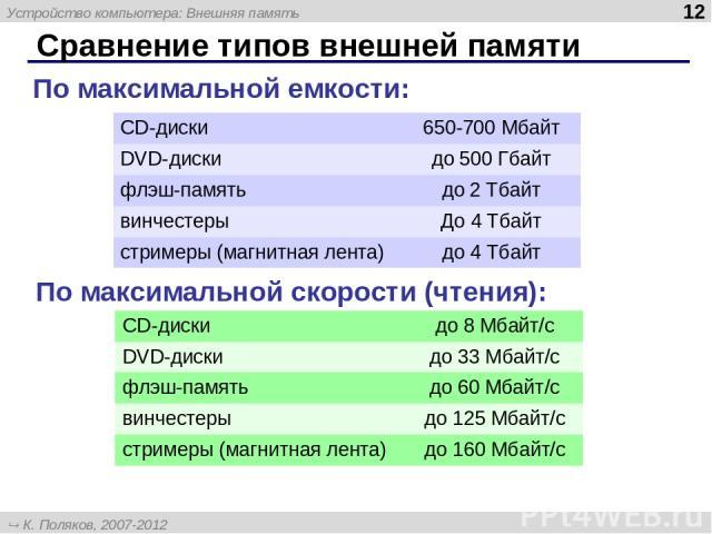 Сравнение типов внешней памяти По максимальной емкости: По максимальной скорости (чтения): CD-диски 650-700 Мбайт DVD-диски до 500 Гбайт флэш-память до 2 Тбайт винчестеры До 4 Тбайт стримеры (магнитная лента) до 4 Тбайт CD-диски до 8 Мбайт/с DVD-дис…