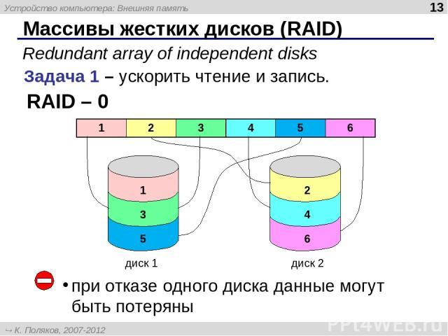 Массивы жестких дисков (RAID) Задача 1 – ускорить чтение и запись. RAID – 0 Redundant array of independent disks диск 1 диск 2 при отказе одного диска данные могут быть потеряны 1 2 3 4 5 6 Устройство компьютера: Внешняя память * К. Поляков, 2007-20…