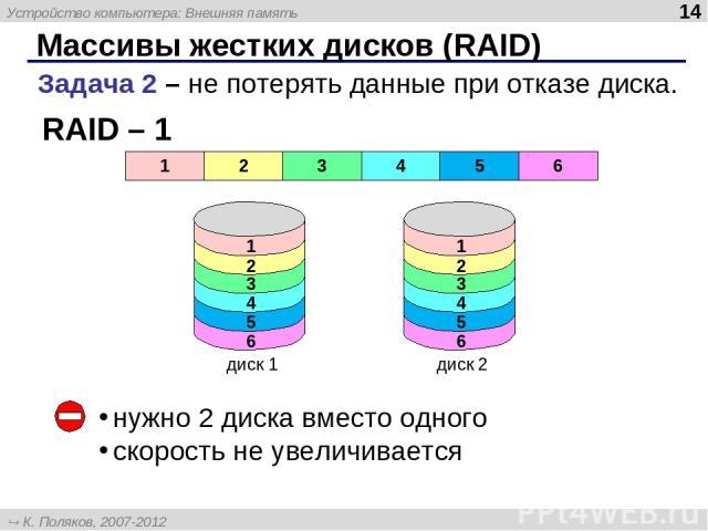 Массивы жестких дисков (RAID) Задача 2 – не потерять данные при отказе диска. RAID – 1 нужно 2 диска вместо одного скорость не увеличивается 1 2 3 4 5 6 Устройство компьютера: Внешняя память * К. Поляков, 2007-2012 http://kpolyakov.narod.ru