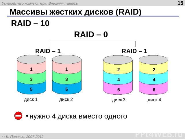 Массивы жестких дисков (RAID) RAID – 10 нужно 4 диска вместо одного диск 1 диск 2 диск 3 диск 4 RAID – 1 RAID – 1 RAID – 0 Устройство компьютера: Внешняя память * К. Поляков, 2007-2012 http://kpolyakov.narod.ru