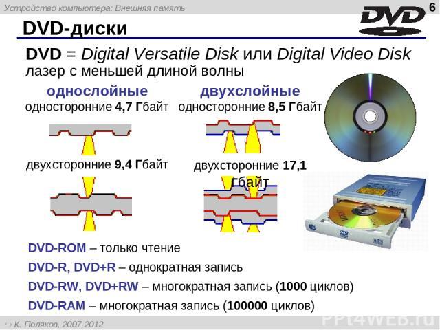 DVD-диски DVD-ROM – только чтение DVD-R, DVD+R – однократная запись DVD-RW, DVD+RW – многократная запись (1000 циклов) DVD-RAM – многократная запись (100000 циклов) DVD = Digital Versatile Disk или Digital Video Disk лазер с меньшей длиной волны Уст…