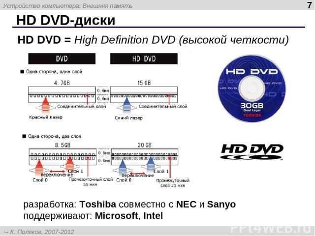 HD DVD-диски HD DVD = High Definition DVD (высокой четкости) разработка: Toshiba совместно с NEC и Sanyo поддерживают: Microsoft, Intel Устройство компьютера: Внешняя память * К. Поляков, 2007-2012 http://kpolyakov.narod.ru