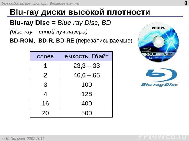 Blu-ray диски высокой плотности Blu-ray Disc = Blue ray Disc, BD (blue ray – синий луч лазера) BD-ROM, BD-R, BD-RE (перезаписываемые) слоев емкость, Гбайт 1 23,3 – 33 2 46,6 – 66 3 100 4 128 16 400 20 500 Устройство компьютера: Внешняя память * К. П…