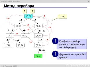 Метод перебора * (0,0) (5,0) (0,3) (2,3) (3,0) (3,3) (5,1) (2,0) (0,3) (5,3) +A