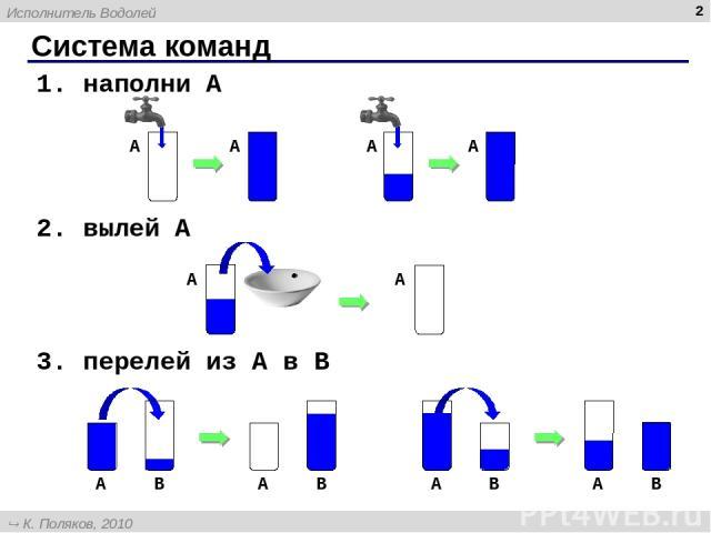 * Система команд 1. наполни A 2. вылей A 3. перелей из A в B A A Исполнитель Водолей К. Поляков, 2010 http://kpolyakov.narod.ru