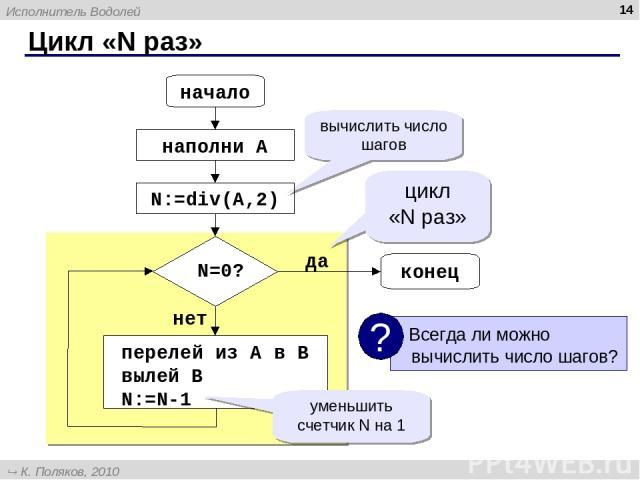 Цикл «N раз» * начало конец N=0? наполни A перелей из A в B вылей B N:=N-1 цикл «N раз» нет да вычислить число шагов уменьшить счетчик N на 1 N:=div(A,2) Исполнитель Водолей К. Поляков, 2010 http://kpolyakov.narod.ru