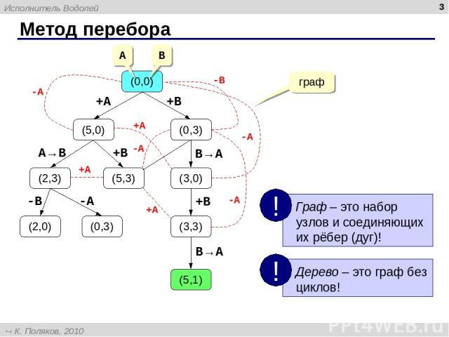 Метод перебора * (0,0) (5,0) (0,3) (2,3) (3,0) (3,3) (5,1) (2,0) (0,3) (5,3) +A +B B→A B→A +B +B A→B -B -A -A +A +A граф -A -A -A -B +A A B Исполнитель Водолей К. Поляков, 2010 http://kpolyakov.narod.ru