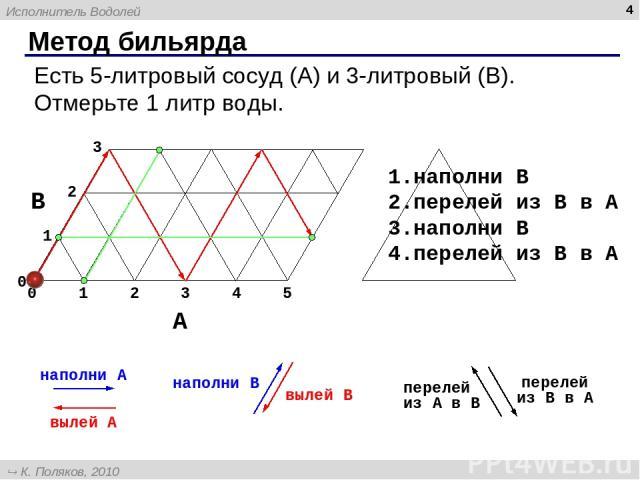 Метод бильярда * наполни B перелей из B в A перелей из A в B вылей A вылей B наполни A Есть 5-литровый сосуд (A) и 3-литровый (B). Отмерьте 1 литр воды. наполни B перелей из B в A наполни B перелей из B в A Исполнитель Водолей К. Поляков, 2010 http:…
