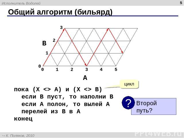 Общий алгоритм (бильярд) * пока (X A) и (X B) если B пуст, то наполни B если A полон, то вылей A перелей из B в A конец цикл Исполнитель Водолей К. Поляков, 2010 http://kpolyakov.narod.ru