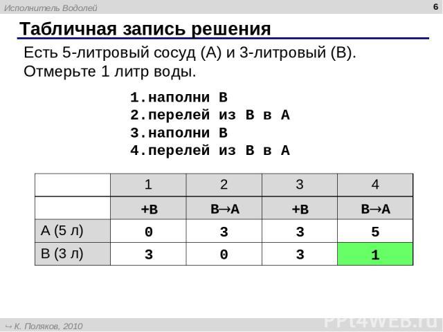 Табличная запись решения * Есть 5-литровый сосуд (A) и 3-литровый (B). Отмерьте 1 литр воды. наполни B перелей из B в A наполни B перелей из B в A +B B A +B B A 1 2 3 4 A (5 л) B (3 л) Исполнитель Водолей К. Поляков, 2010 http://kpolyakov.narod.ru