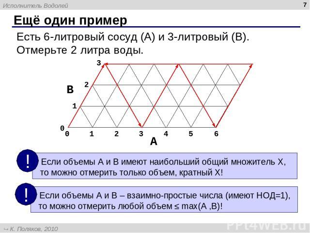 Ещё один пример * Есть 6-литровый сосуд (A) и 3-литровый (B). Отмерьте 2 литра воды. Исполнитель Водолей К. Поляков, 2010 http://kpolyakov.narod.ru