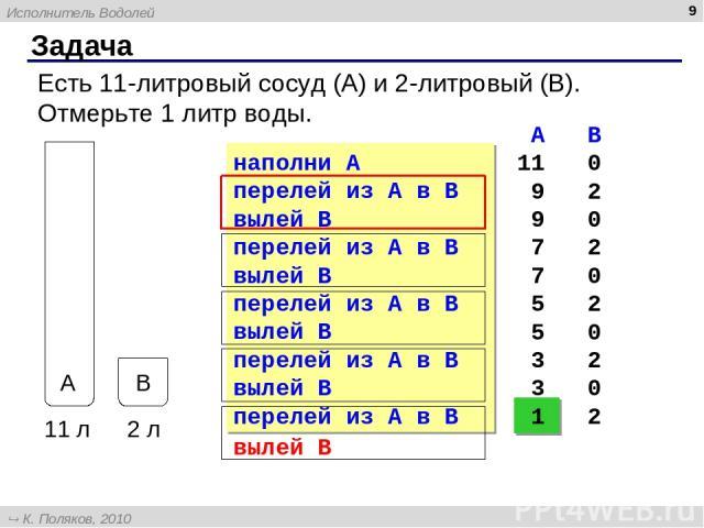 Задача * Есть 11-литровый сосуд (A) и 2-литровый (B). Отмерьте 1 литр воды. наполни A перелей из A в B вылей B перелей из A в B вылей B перелей из A в B вылей B перелей из A в B вылей B перелей из A в B A B 11 0 9 2 9 0 7 2 7 0 5 2 5 0 3 2 3 0 1 2 в…