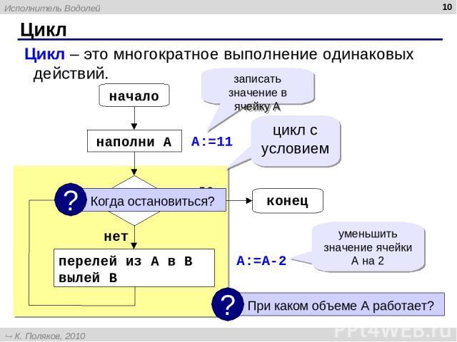 Цикл * Цикл – это многократное выполнение одинаковых действий. начало конец A=1? наполни A перелей из A в B вылей B цикл с условием нет да A:=11 A:=A-2 записать значение в ячейку А уменьшить значение ячейки А на 2 Исполнитель Водолей К. Поляков, 201…