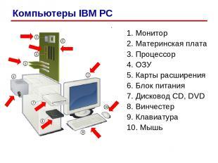 1. Монитор 2. Материнская плата 3. Процессор 4. ОЗУ 5. Карты расширения 6. Блок