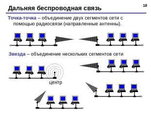 * Дальняя беспроводная связь Точка-точка – объединение двух сегментов сети с пом