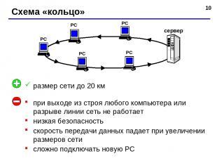 * Схема «кольцо» РС РС РС РС сервер РС при выходе из строя любого компьютера или