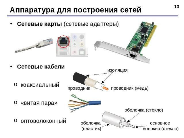 * Аппаратура для построения сетей Сетевые карты (сетевые адаптеры) Сетевые кабели коаксиальный «витая пара» оптоволоконный изоляция проводник (медь) проводник оболочка (стекло) оболочка (пластик) основное волокно (стекло)