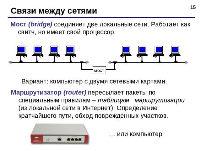 * Связи между сетями Мост (bridge) соединяет две локальные сети. Работает как свитч, но имеет свой процессор. мост Маршрутизатор (router) пересылает пакеты по специальным правилам – таблицам маршрутизации (из локальной сети в Интернет). Определение …