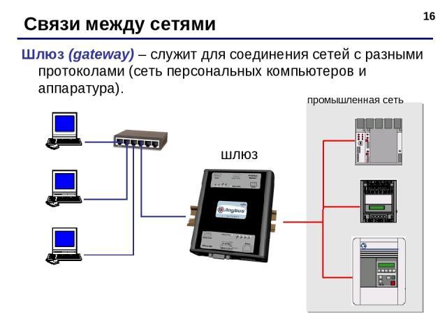 * Связи между сетями Шлюз (gateway) – служит для соединения сетей с разными протоколами (сеть персональных компьютеров и аппаратура). шлюз