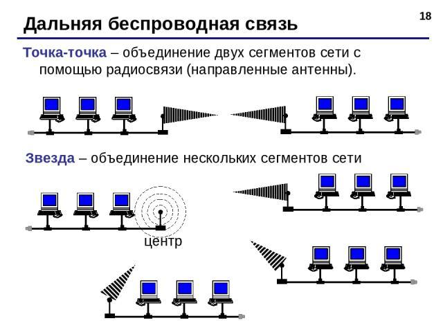 * Дальняя беспроводная связь Точка-точка – объединение двух сегментов сети с помощью радиосвязи (направленные антенны). Звезда – объединение нескольких сегментов сети