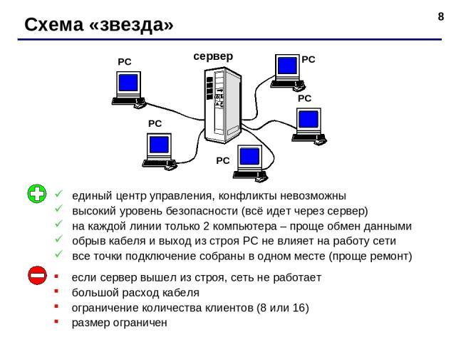 * Схема «звезда» сервер РС РС РС РС РС единый центр управления, конфликты невозможны высокий уровень безопасности (всё идет через сервер) на каждой линии только 2 компьютера – проще обмен данными обрыв кабеля и выход из строя РС не влияет на работу …