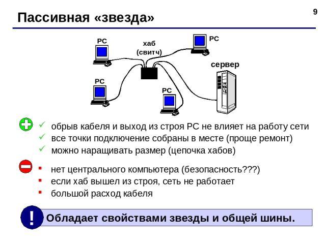 * Пассивная «звезда» хаб (свитч) РС РС РС РС сервер нет центрального компьютера (безопасность???) если хаб вышел из строя, сеть не работает большой расход кабеля обрыв кабеля и выход из строя РС не влияет на работу сети все точки подключение собраны…