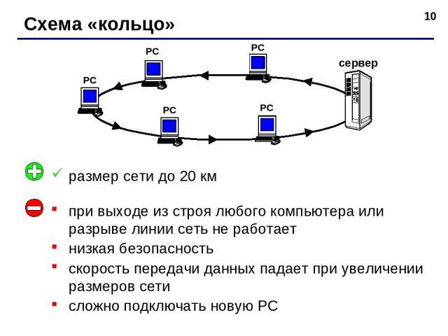 * Схема «кольцо» РС РС РС РС сервер РС при выходе из строя любого компьютера или разрыве линии сеть не работает низкая безопасность скорость передачи данных падает при увеличении размеров сети сложно подключать новую РС размер сети до 20 км