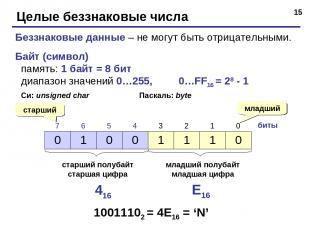 * Целые беззнаковые числа Беззнаковые данные – не могут быть отрицательными. Бай