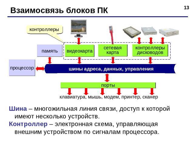 * Взаимосвязь блоков ПК процессор память видеокарта сетевая карта контроллеры дисководов Шина – многожильная линия связи, доступ к которой имеют несколько устройств. Контроллер – электронная схема, управляющая внешним устройством по сигналам процесс…