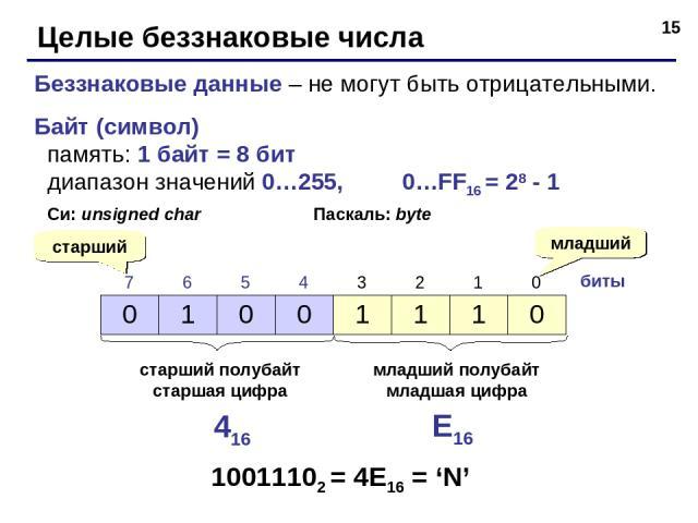 * Целые беззнаковые числа Беззнаковые данные – не могут быть отрицательными. Байт (символ) память: 1 байт = 8 бит диапазон значений 0…255, 0…FF16 = 28 - 1 Си: unsigned char Паскаль: byte биты младший старший старший полубайт старшая цифра младший по…