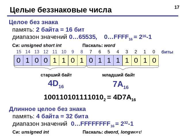 * Целые беззнаковые числа Целое без знака память: 2 байта = 16 бит диапазон значений 0…65535, 0…FFFF16 = 216-1 Си: unsigned short int Паскаль: word биты старший байт младший байт 4D16 7A16 1001101011110102 = 4D7A16 Длинное целое без знака память: 4 …