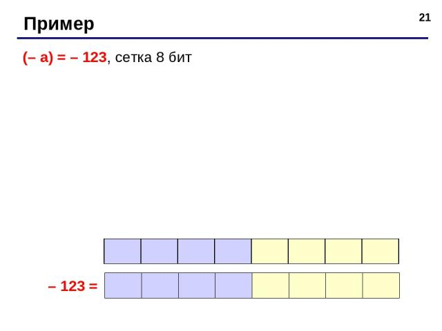 * Пример (– a) = – 123, сетка 8 бит – 123 =