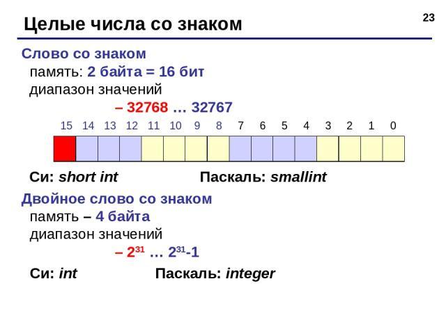* Целые числа со знаком Слово со знаком память: 2 байта = 16 бит диапазон значений – 32768 … 32767 Си: short int Паскаль: smallint Двойное слово со знаком память – 4 байта диапазон значений – 231 … 231-1 Си: int Паскаль: integer 15 14 13 12 11 10 9 …