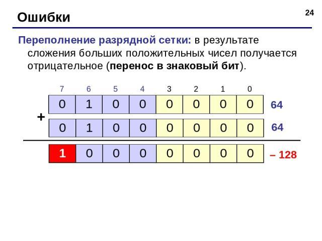 * Ошибки Переполнение разрядной сетки: в результате сложения больших положительных чисел получается отрицательное (перенос в знаковый бит). + 64 64 – 128 0 1 0 0 0 0 0 0 0 1 0 0 0 0 0 0 7 6 5 4 3 2 1 0 1 0 0 0 0 0 0 0