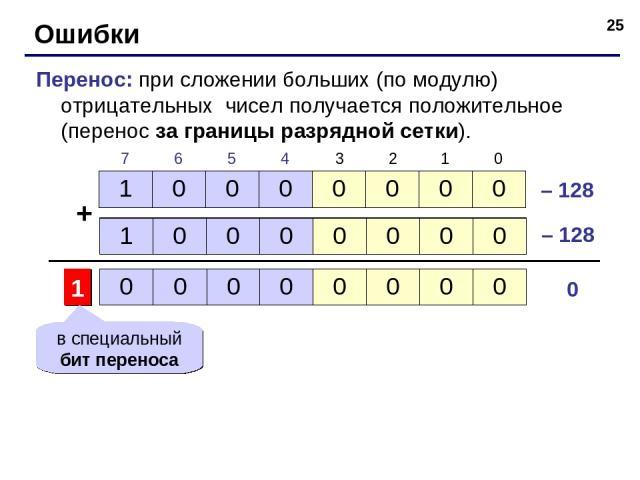 * Ошибки Перенос: при сложении больших (по модулю) отрицательных чисел получается положительное (перенос за границы разрядной сетки). + – 128 0 – 128 1 в специальный бит переноса 1 0 0 0 0 0 0 0 1 0 0 0 0 0 0 0 7 6 5 4 3 2 1 0 0 0 0 0 0 0 0 0