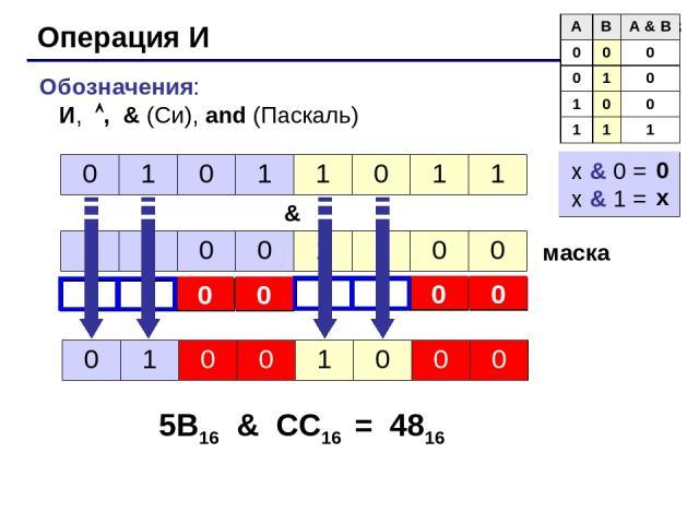 * Операция И Обозначения: И, , & (Си), and (Паскаль) & маска 5B16 & CC16 = 4816 x & 0 = x & 1 = 0 x 0 1 0 1 1 0 1 1 1 1 0 0 1 1 0 0 0 1 0 0 1 0 0 0 A B A & B 0 0 0 0 1 0 1 0 0 1 1 1