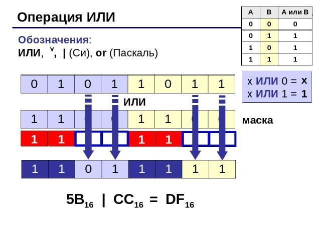 * Операция ИЛИ Обозначения: ИЛИ, , | (Си), or (Паскаль) ИЛИ маска 5B16 | CC16 = DF16 x ИЛИ 0 = x ИЛИ 1 = 1 x 0 1 0 1 1 0 1 1 1 1 0 0 1 1 0 0 1 1 0 1 1 1 1 1 A B A или B 0 0 0 0 1 1 1 0 1 1 1 1