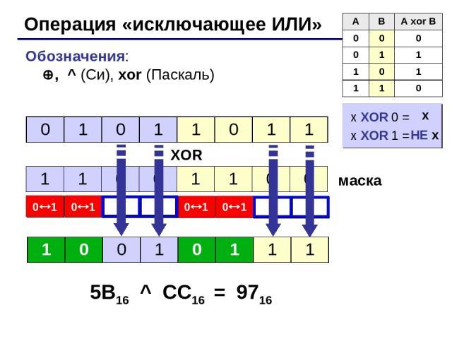 * Операция «исключающее ИЛИ» Обозначения: , ^ (Си), xor (Паскаль) XOR маска 5B16 ^ CC16 = 9716 x XOR 0 = x XOR 1 = НЕ x x A B A xor B 0 0 0 0 1 1 1 0 1 1 1 0 0 1 0 1 1 0 1 1 1 1 0 0 1 1 0 0 1 0 0 1 0 1 1 1
