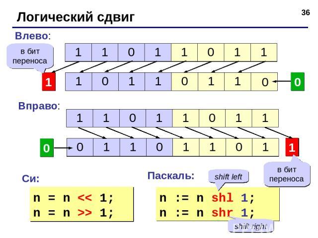 * Логический сдвиг 1 Влево: 0 0 1 Вправо: 0 в бит переноса Си: Паскаль: n = n > 1; n := n shl 1; n := n shr 1; в бит переноса shift left shift right 1 1 0 1 1 0 1 1 1 0 1 1 0 1 1 1 1 0 1 1 0 1 1 0 1 1 0 1 1 0 1