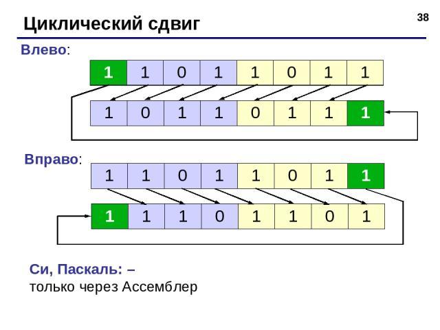 * Циклический сдвиг Влево: Вправо: Си, Паскаль: – только через Ассемблер 1 1 0 1 1 0 1 1 1 0 1 1 0 1 1 1 1 1 0 1 1 0 1 1 1 1 1 0 1 1 0 1