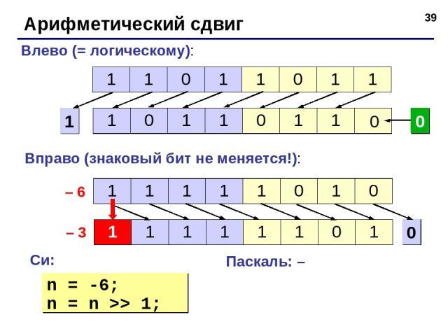 * Арифметический сдвиг 1 Влево (= логическому): 0 0 0 Вправо (знаковый бит не меняется!): Си: Паскаль: – n = -6; n = n >> 1; – 6 – 3 1 1 0 1 1 0 1 1 1 0 1 1 0 1 1 1 1 1 1 1 0 1 0 1 1 1 1 1 1 0 1