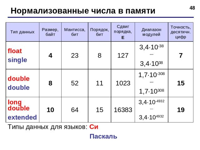 * Нормализованные числа в памяти Типы данных для языков: Си Паскаль Тип данных Размер, байт Мантисса, бит Порядок, бит Сдвиг порядка, E Диапазон модулей Точность, десятичн. цифр float single 4 23 8 127 3,4·10-38 … 3,4·1038 7 double double 8 52 11 10…