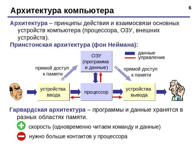 * Архитектура компьютера Архитектура – принципы действия и взаимосвязи основных устройств компьютера (процессора, ОЗУ, внешних устройств). Принстонская архитектура (фон Неймана): процессор ОЗУ (программа и данные) устройства вывода устройства ввода …