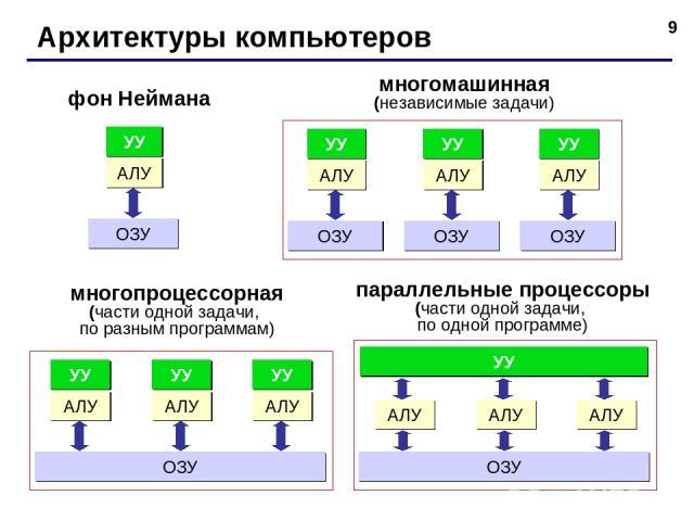 * Архитектуры компьютеров фон Неймана многомашинная (независимые задачи) многопроцессорная (части одной задачи, по разным программам) параллельные процессоры (части одной задачи, по одной программе)
