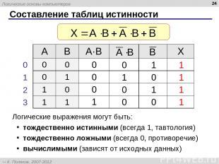 * Составление таблиц истинности Логические выражения могут быть: тождественно ис