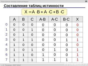 * Составление таблиц истинности A B C A∙B A∙C B∙C X 0 0 0 0 0 1 0 1 0 0 1 1 1 0