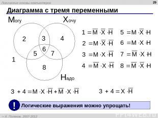 * Диаграмма с тремя переменными Хочу Могу Надо 1 2 3 4 5 6 7 8 Логические основы