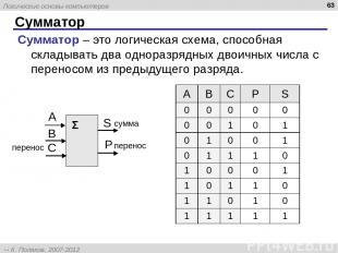 Сумматор * Сумматор – это логическая схема, способная складывать два одноразрядн