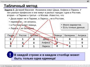 Табличный метод * Задача 2. Дочерей Василия Лоханкина зовут Даша, Анфиса и Ларис